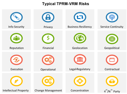 Improving Third Party Risk Management Tprm With Cyber