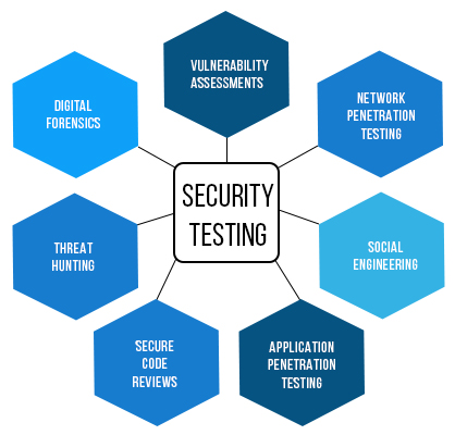 Improving Third Party Risk Management (TPRM) with Cyber Security
