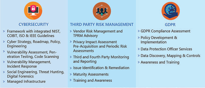 Third Party Risk Management With Cyber Security Compliance Services